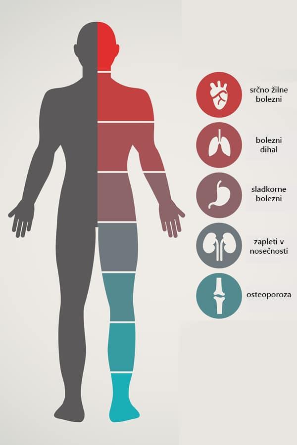 Paradontoza lahko povzroči številne sistemske bolezni.